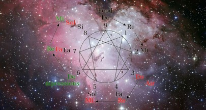The Four Core Numerology Readings